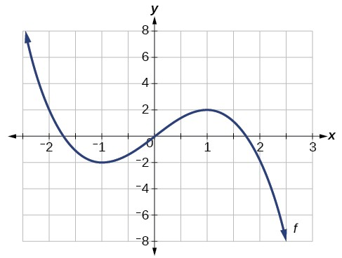 The curve decreases to the local minimum, increases to the local maximum, then decreases after the local maximum.