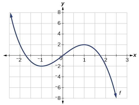 The curve decreases to the local minimum, increases to the local maximum, then decreases after the local maximum.