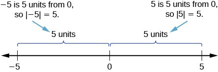 The absolute values of -5 and 5 are shown on a number line as the distance between -5 and 0 and the distance between 5 and 0. Both these distances are 5 units, so the absolute values are the same.