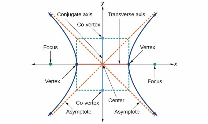 A hyperbola has two roughly U-shaped (but not parabolic) curves which lie on opposite sides of two crosses asymptotes. They have foci that lie inside the vertices. The hyperbola shown has its transverse axis, which is its axis of symmetry, along the x-axis.