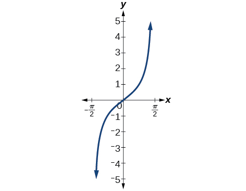 The tangent function increases from negative infinity, flattens out as it crosses the x-axis at x=0, then increases to infinity. It has asymptotes at -pi/2 and pi/2.