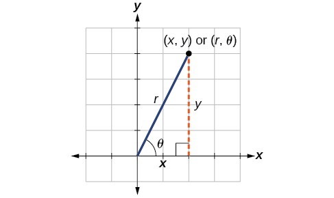 The point (x, y) or (r, theta) in the first quadrant has a line from the origin to it, r. This is the hypotenuse of a right triangle whose legs are the coordinates x and y.