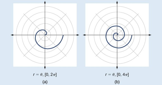 Spirals going out counterclockwise from the origin. From theta = 0 to 2pi the spiral makes one rotation, and then another rotation if theta runs from 0 to 4pi.