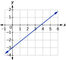 A line with positive slope that passes through the points (0, -3) and (5, 1).