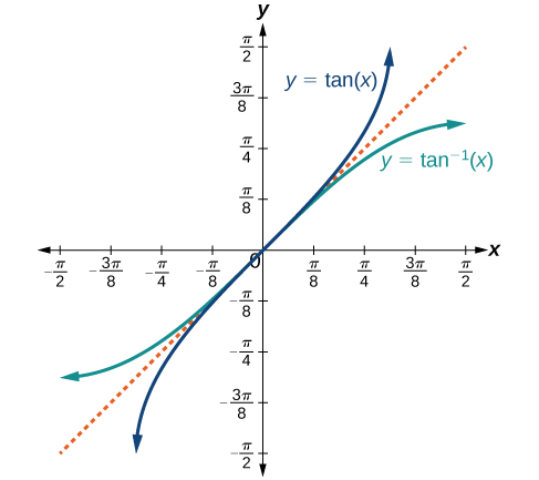 The tangent function has vertical asymptotes at -pi/2 and pi/2. It is always increasing, with decreasing slope from nearly vertical until it crosses the origin, then increasing slope to its right-hand asymptote. The inverse function arctangent has horizontal asymptotes at y=pi/2 and y=-pi/2. It is always increasing, increasing in slope from flat to vertical at the origin, then decreasing in slope as it becomes flat towards its top asymptote.