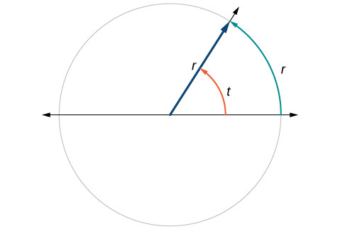 A segment of a circle of length radius 1, shown with the angle t that is required to make a piece of the circle with that length arc. The angle t has a measure of 1 radian.
