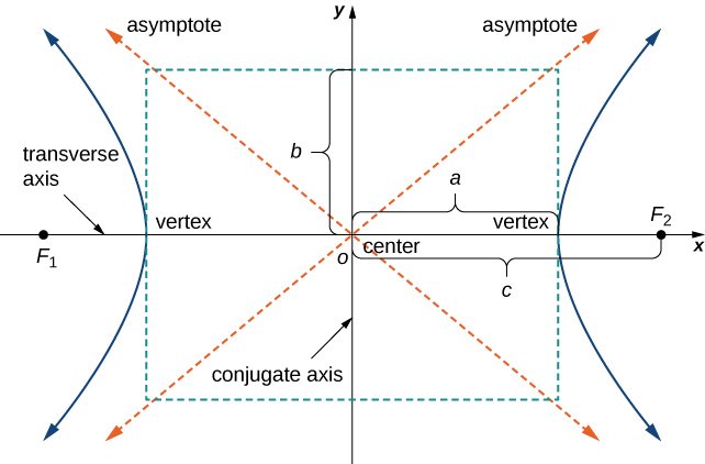 A hyperbola is comprised of two open curves shaped somewhat like parabolas. They are opposite each other and open away from each other. The shape has two axes of symmetry, one through the vertices of the curve, called the transverse axis, and one perpendicular to the transverse axis between the curves, called the conjugate axes. The curves open out with their branches tending towards oblique asymptotes, unlike a parabola. The foci are inside the curves along the transverse axis.