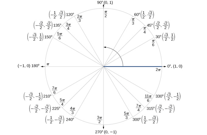 A unit circle with x and y coordinates (cosine and sine values) shown for angles that are a multiple of 30, 45, or 60 degrees. For 30 degrees or pi/6 radians, (x, y) is (root 3/2, 1/2). For 45 degrees or pi/4 radians, (x, y) is (root 2/2, root 2/2). For 60 degrees or pi/3 radians, (x, y) is (1/2, root 3/2). These values are same except for a negative sign in the other quadrants. (Any multiple of pi/4, pi/3, and pi/6 will have the same value except for sign, respectively.) In quadrants 2 and 3, x-values (cosines) are negative, and in quadrants 3 and 4, y-values (sines) are negative.