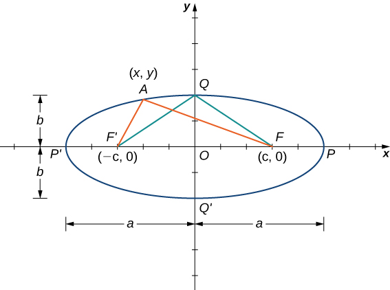 An ellipse is a closed oblong shape with a long axis and a short axis. The foci lie along the long axis inside the shape.