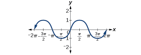 From x=-pi to x=pi, the sine function's value goes from 0 to a minimum of -1, to zero again at x=0, to a maximum of 1, then to 0 once again. This pattern repeats, and gives the shape of an odd function. If the sine function was rotated 180 degrees, it would look the same.