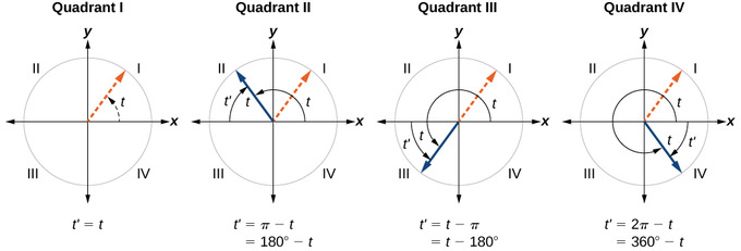 For an angle in the first quadrant, the angle is its own reference angle. For an angle in the second quadrant, the reference angle is the angle up from the x-axis. For an angle in the third or fourth quadrants, the reference angle is the angle down from the x-axis.