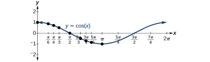The cosine function has value 1 at x=0, decreases (crossing the x-axis at x=pi/2) to a minumum of -1 at x=pi, then increases to a maximum of 1 again at x=2pi, crossing the x-axis at x=3pi/2. This pattern then repeats.