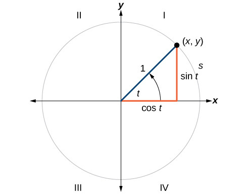 Trigonometric functions and the unit circle boundless algebra ccuart Images