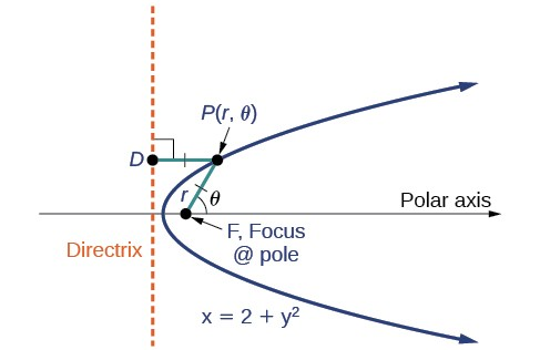 The parabola opens to the right, with its line of symmetry the polar axis. Inside the parabola on the polar axis is the focus, and the directrix is to the left of the parabola perpendicular to the polar axis.