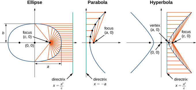 An ellipse is an oblong closed shape and has one focus inside the ellipse to one side along its long axis and its directrix outside it perpendicular to the long axis of the ellipse. A parabola has a focus inside the parabola along its axis of symmetry and a directrix outside it perpendicular to the axis of symmetry. A hyperbola is comprised of two symmetrical open curves with similar shapes to parabolas, but whose branches go towards lines instead of increasing in slope forever. It has a focus inside each curve along the axis of symmetry and a directrix outside each curve perpendicular to the axis of symmetry.