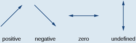 A positive slope goes up and to the right, a negative slope goes down and to the right. Zero slope is a horizontal line, and a vertical line has undefined slope.