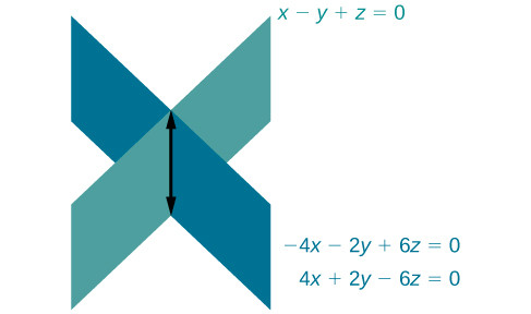 The dependent equations -4x - 2y + 6z = 0 and 4x + 2y - 6z = 0 are the same plane, and cross the third plane x - y + z = 0 in a line.