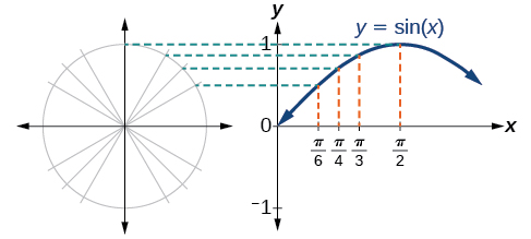 The value (height) of the sine function corresponds to the height of the unit circle as the value of radians increases. A unit circle is drawn in a Cartesian plane to the left of the sine function in another Cartesian plane. The height of the circle is indicated to be equal to the height of the sine function (using a horizontal dotted line) at pi/6, pi/4, pi/3, and pi/2. The maximum of the sine function corresponds to the top of the circle. The sine function then decreases, since the height of the circle decreases as radians increase beyond pi/2.