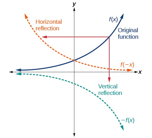 The original function f(x) has the x-axis as a horizontal asymptote and increases to positive infinity in the first quadrant. It is always positive and increasing in quadrants 1 and 2. When reflected over the y-axis, the function becomes f(-x), and still has the x-axis as a horizontal asymptote, but decreases from positive infinity towards the x-axis. It is still always positive. When the original function is reflected over the x-axis, it becomes -f(x), keeps the x-axis as a horizontal asymptote, but decreases away from it, decreasing to negative infinity in the fourth quadrant. It is always negative in quadrants 3 and 4.