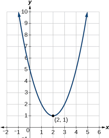 The parabola opens up and has a y-intercept at (0, 5).