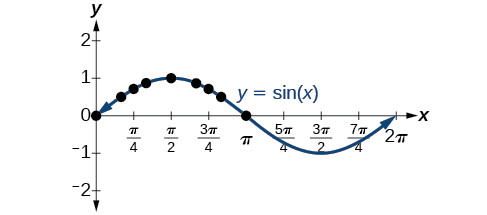 The sine function increases from x=0, reaches a peak of 1 at x=pi/2, decreases to cross the x-axis at x=pi, reaches a minimum of -1 at x=3pi/2, and increases to cross the x-axis again at x=2pi. This pattern then repeats.