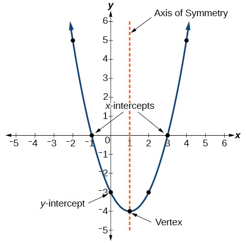 A parabola has a maximum or a minimum, called the vertex, an axis of symmetry through the middle of the parabola, a y-intercept where it crosses the y-axis, and can have as many as two x-intercepts where it crosses the x-axis.