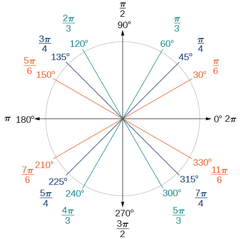 A circle on a coordinate plane with different angles shown in degrees and radians. In the first quadrant, 30 degrees is pi/6, 45 degrees is pi/4, and 60 degrees is pi/3. 90 degrees is pi radians, then in the second quadrant 120 degrees is 2pi/3, 135 degrees is 3pi/4, and 150 degrees is 5pi/6. 180 degrees, or half the circle and halfway around the coordinate plane, is pi radians. In the third quadrant, 210 degrees is 7pi/6 radians, 225 degrees is 5pi/4 radians, and 240 degrees is 4pi/3 radians. 3/4 around the circle, 270 degrees, is 3pi/2 radians. In the fourth quadrant, 300 degrees is 5pi/3 radians, 315 degrees is 7pi/4 radians, and 330 degrees is 11pi/6 radians. The positive x axis, either 0 or 360 degrees, is 0 or 2pi radians.
