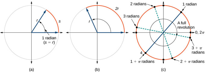 Circles with the equivalent arc lengths and angles shown. In (c), the individual marks for 1, 2, and 3 radians are also shown.