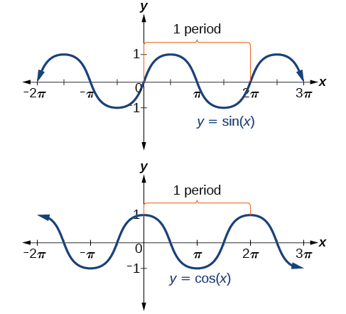 Sine and cosine graphs are shown with the section from 0 to 2pi marked as one period. This period then repeats for the rest of the function. The period for cosine starts with a maximum of 1, decreases to a minimum of -1, then increases to a maximum again. The period for sine starts at 0, increases to a maximum of 1, decreases to a minimum of -1, then increases again to zero.