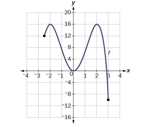 The curve has a left endpoint at (-3.5, 12). It increases to (-2, 16), decreases to (0, 0), increases to (2, 16), then decreases to (3, -10)