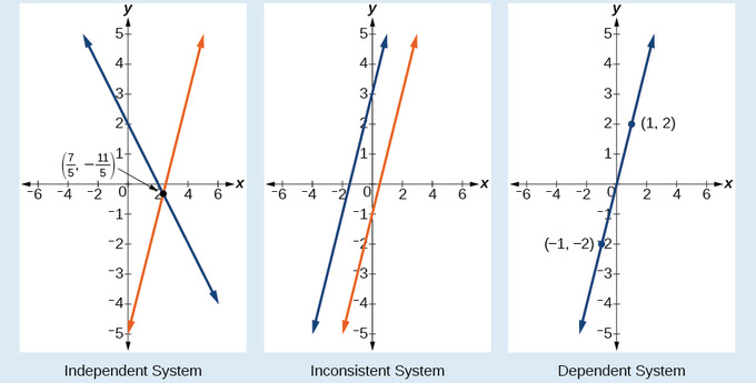 Systems Of Equations In Two Variables Boundless Algebra