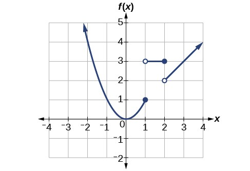 A parabola with vertex at the origin for x-values less than 1. A straight horizontal line at a height of 3 from x=1 to x=2. A line with a slope of 1 from x=2.