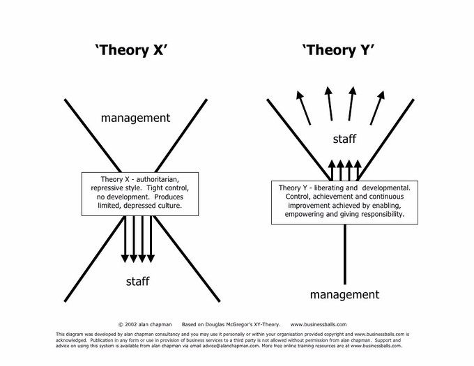 This image demonstrates where the true source of motivation is derived in each theory. Under Theory X, management uses control to direct behavior. Under Theory Y, behavior is dictated by employees through communication with management and an understanding of the agreed upon broader strategy and objectives.