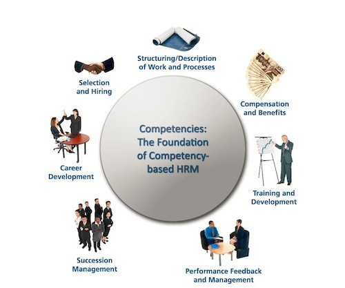 The Functions and Goals of HR | Boundless Business