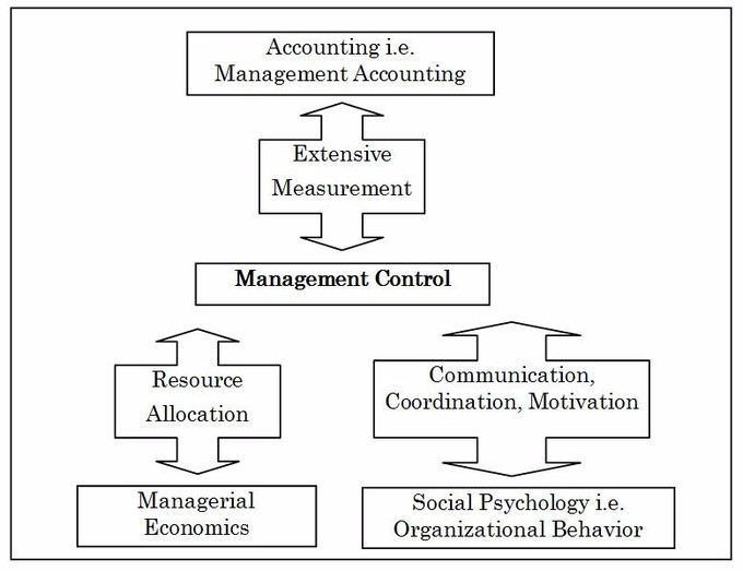 This chart demonstrates the relationship between various work groups in the controlling process.