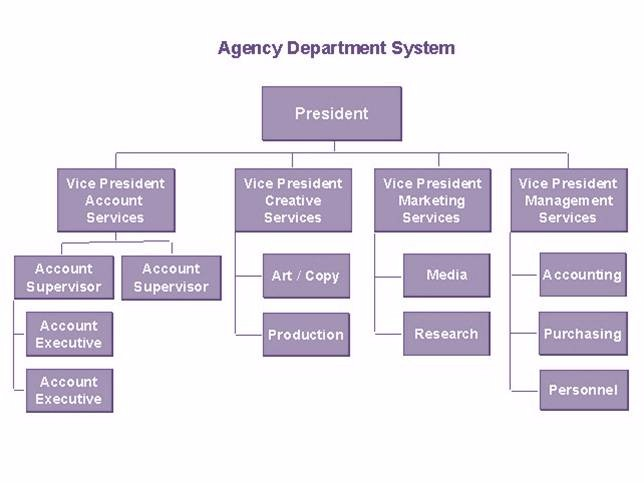 This is a simple example of an organizational chart, in this case at an advertising agency. Through looking at each functional area, and considering how they interact with broader functional areas, it becomes clear how management areas are divided from a functional perspective.