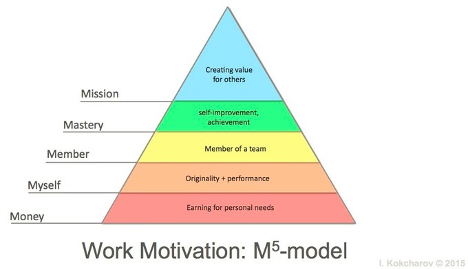 This model aligns well with Maslow's hierarchy of needs, but applied to workplace motivation. Through the five M's identified (in order of chronological achievement being Money; Myself; Member; Mastery; Mission), one can see how organizational justice will enable higher levels of individual motivation.