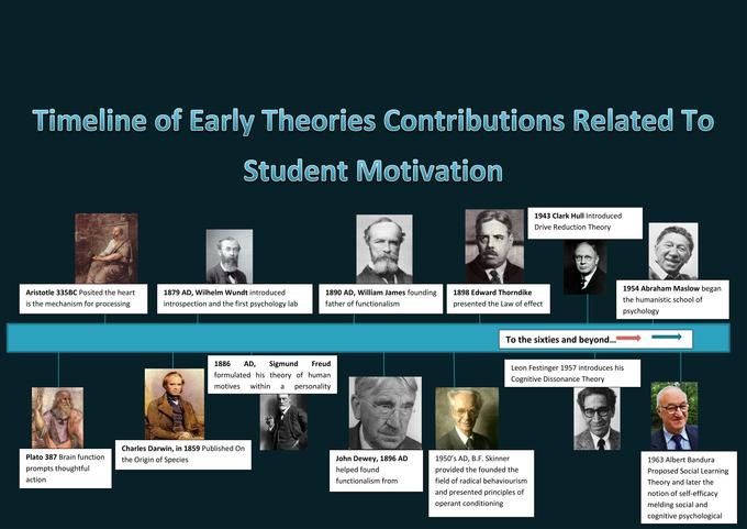 motivation and traditional theories Management and motivation however, other theories of motivation also have been posited and require consideration extrinsic factor theories of motivation.