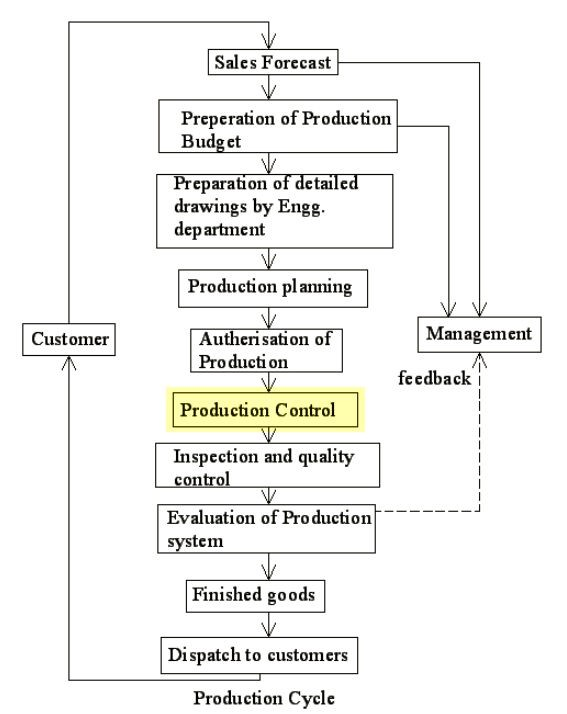 This chart demonstrates the control process chronologically over time, and the way in which management can actively impact the execution of a given operation.