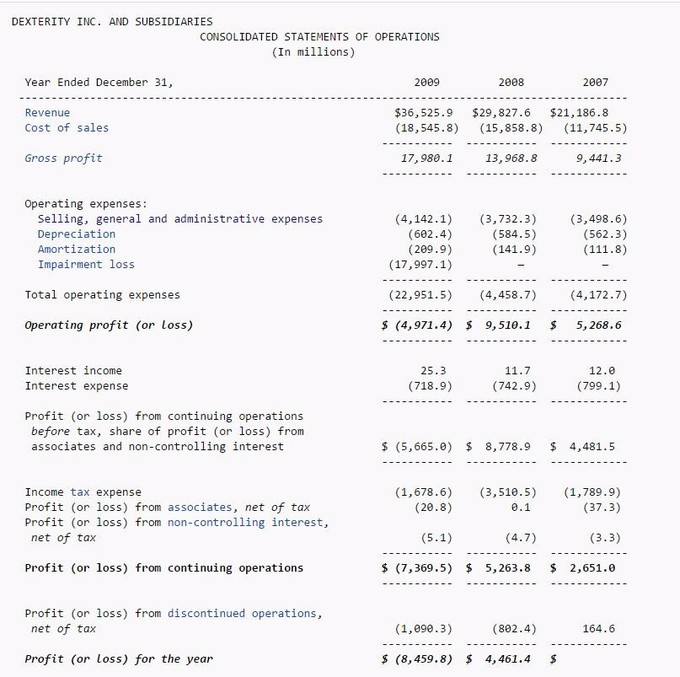 This image shows a basic income statement, including a line item for SG&A. This demonstrates where it is (under operating expenses).