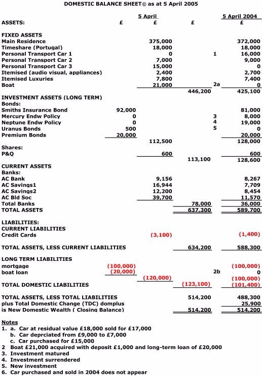 This balance sheet demonstrates such common line items an account will be populated and measuring when creating and releasing this financial statement.