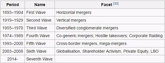 This is a list of M&A reasoning over time, starting with the horizontal mergers in the late 19th century and moving into the globalization movements in the 21st century.