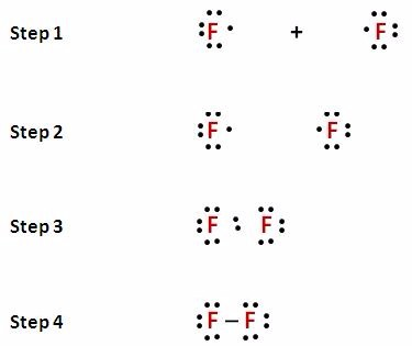 lewis dot symbols and lewis structures chemistry [master]