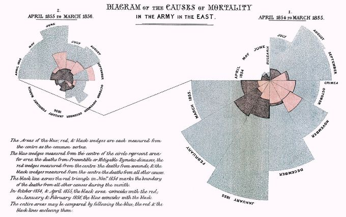 "A polar area diagram by Florence Nightingale (1820–1910). It's titled ""Diagram of the causes of mortality in the army in the East."""
