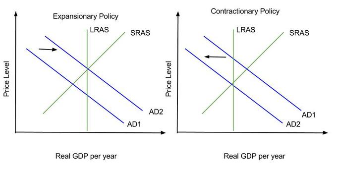 Introduction To Fiscal Policy Boundless Economics