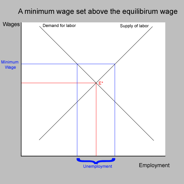 Understanding unemployment boundless economics for Marke minimum
