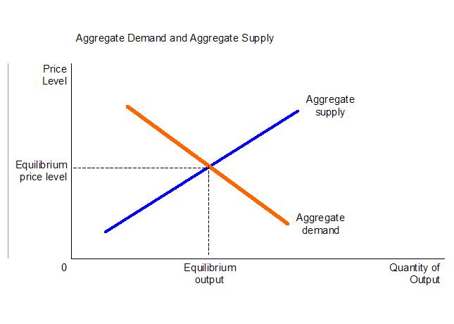aggregate supply essay Below is an essay on aggregate demand and supply from anti essays, your source for research papers, essays, and term paper examples.