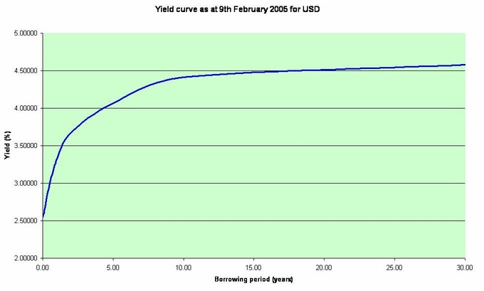 This yield curve from 2005 demonstrates the projected yield over time of USD. As you can see, this is a typical yield curve shape, as the longer the contract is held out the higher the rate of return (with diminishing returns).