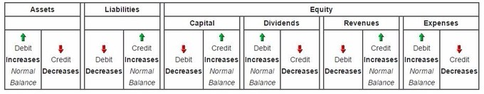 This chart is a useful way to see the trajectory of accounting flows as they apply to different types of line items.