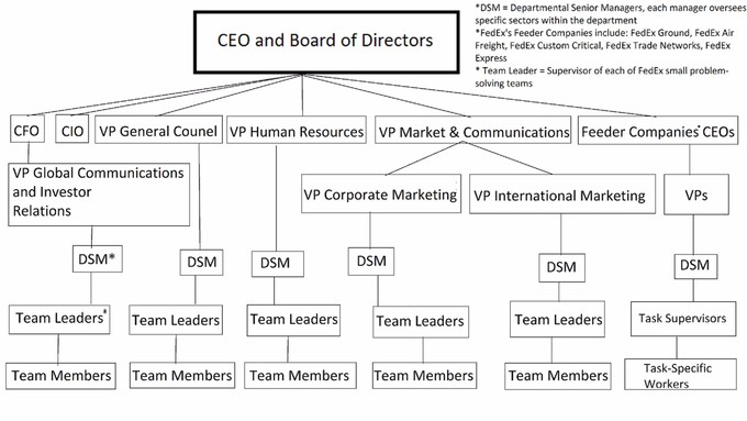 This is an organizational structure example which cleanly demonstrates a vertical delegation of managerial responsibilities. The higher the level of management, the broader their scope. This means that lower level managers have a high degree of detail-orientation.